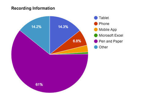 Event planners who use tech during site visits cover more ground, says survey - Tnooz | Focus on Green Meetings & Digital Innovation | Scoop.it