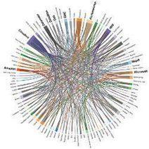 Beyond Hadoop | January 2013 | Communications of the ACM | Cloud Watch | Scoop.it