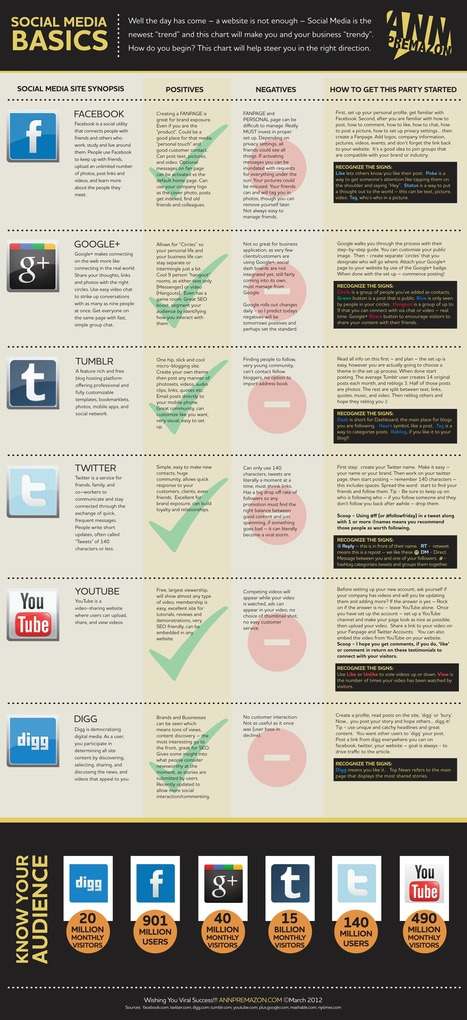 Social Media Basics Chart | Digital Information World | Marketing SEO | Scoop.it