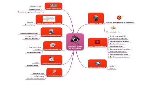 La boite à outils  du veilleur 2.0 : carte mentale | infobésité et curation | Scoop.it