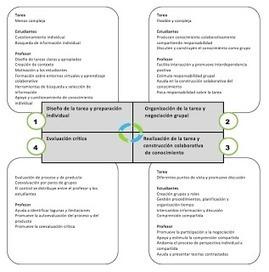 Indicadores para el diseño de actividades de construcción colaborativa del conocimiento | Aprendiendo a Distancia | Scoop.it