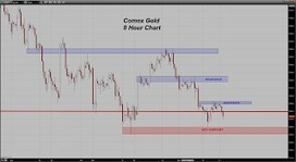 Trader Dan's Market Views: Big Test Ahead for Gold | Gold and What Moves it. | Scoop.it