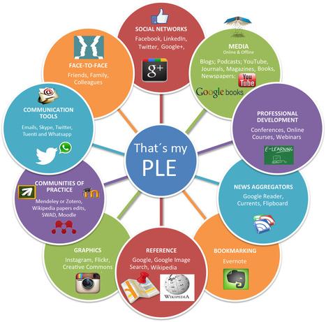 Herramientas PLE: Las más útiles | Educando en redes | Scoop.it