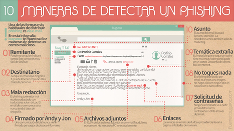 Las 10 formas de detectar el Phishing (infografía) | Educación Virtual UNET | Scoop.it