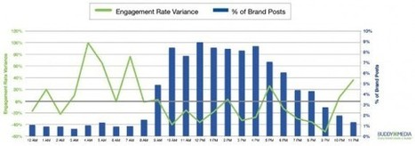 What is a good Engagement Rate on a Facebook Page? | Social Media Strategist | Scoop.it