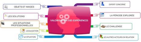 Gestion des Connaissances: Utilisation du Mind-Mapping pour extraire les connaissances - #BPUN | Medic'All Maps | Scoop.it