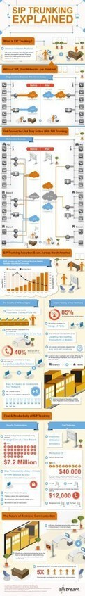 VoIP SIP Trunking Explained [Infographic]   Voip service provider   Scoop.it