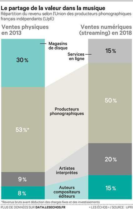 Labels et artistes se disputent la valeur de la musique en ligne | Business & Technologie de la musique | Scoop.it