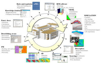 Seven key slides to include in every BIM presentation | 4D Pipeline - trends & breaking news in Visualization, Virtual Reality, Augmented Reality, 3D, Mobile, and CAD. | Scoop.it