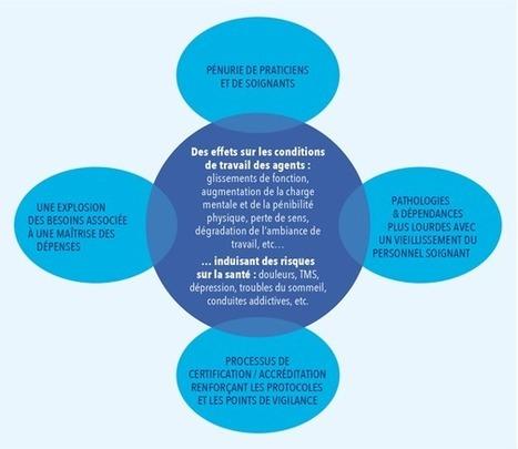 Prévention des risques psychosociaux à l'hôpital : un chantier majeur pour les CHSCT en 2013 | Santé au travail et prévention active | Scoop.it