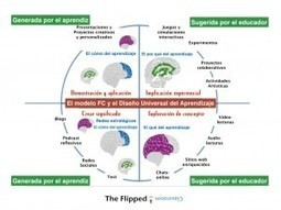 Flipped Classroom y Diseño Universal del Aprendizaje: La conexión (1/5) | The Flipped Classroom | ICTs in Education | Scoop.it