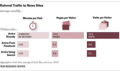 5 key findings about digital news audiences - Pew Research Center | Social Media | Scoop.it