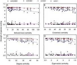 Spatial Structures of the Environment and of Dispersal Impact Species Distribution in Competitive Metacommunities | Social Foraging | Scoop.it