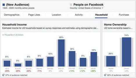 Facebook Audience Insights: Learn About Those Connected to Your Business | Marketing, comunicación, contenidos | Scoop.it