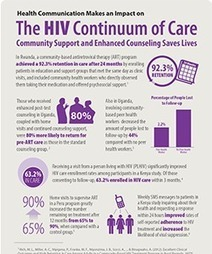 HIV Evidence Infographic - Continuum of Care - Health Communication Capacity Collaborative - Social and Behavior Change Communication | HIV and AIDS Behavior Change Communication | Scoop.it