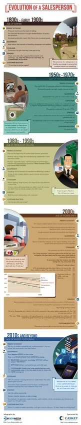 InfoGraphic: The Evolution of a Salesperson | entrepreneur, social media and new technology | Scoop.it