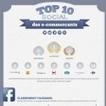 Infographie : Les 10 e-commerçants français les plus présents sur les réseaux sociaux | Stratégie d'entreprise | Scoop.it