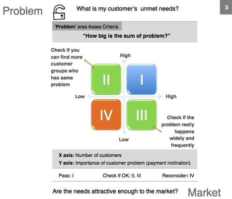 Business Model Zen Diagnostics - Business Model Zen | Strategy and innovation | Scoop.it