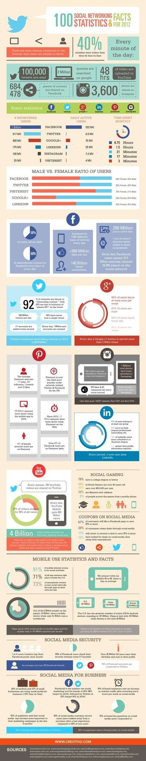 100 Social Networking Statistics & Facts | EBI Career Connections Newsletter: April 2013 | Scoop.it