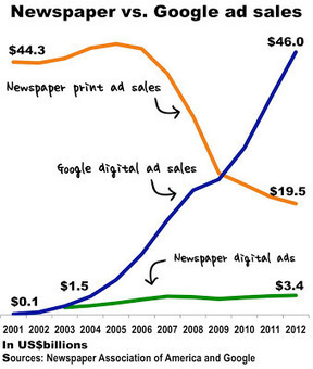 Is Google the Killer of Newspaper Print Ad Sales? | MEDIACLUB | Scoop.it