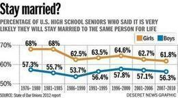 Healthy marriage initiatives seem to offer small but measureable improvements for families, BYU study finds | Deseret News | Healthy Marriage Links and Clips | Scoop.it
