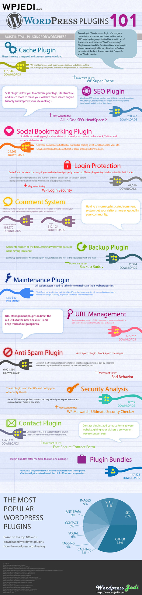 Must have WordPress plugins [infographic] | WordPress Google SEO and Social Media | Scoop.it