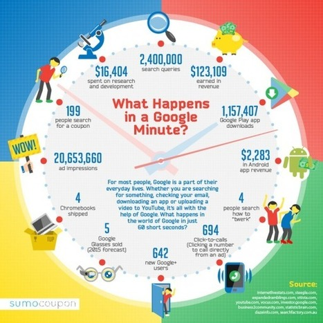 Google : Le monde du géant chaque minute en infographie - WebLife | Les infographies ! | Scoop.it