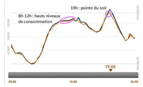 En hiver, chaque jour, notre consommation électrique connaît une pointe à 19h | Le groupe EDF | Scoop.it
