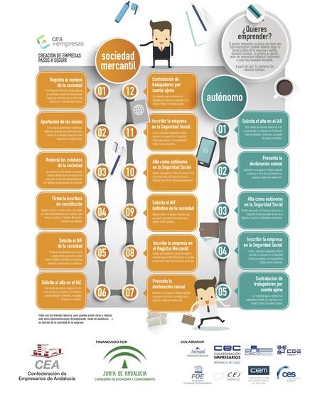 Creación de Empresas: pasos a seguir #infografia #infographic #entrepreneurship | Estrategias para Emprendedores, Startups y Franquicias | Scoop.it