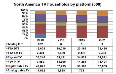 North America set to lose fewer pay-TV subs | Contents that rock, services that roll. | Scoop.it