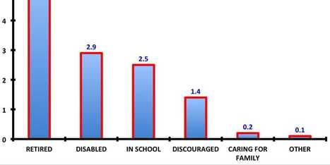 Why 12.6 Million People Left The Workforce Since 2007 In One Chart | Workforce Development | Scoop.it