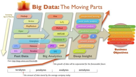 5 Ways to Improve Organizational Learning with Big Data Analytics | SmartData Collective | Enterprise Architecture | Scoop.it