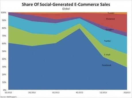 Mythes et réalités du social commerce, version 2013 - MediasSociaux.fr   Best of E-commerce   Scoop.it