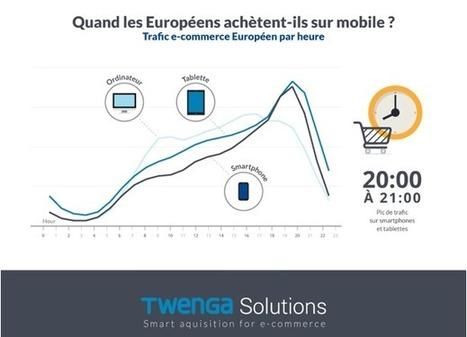 2015, le marché du m-Commerce en France | marketing stratégique du web mobile | Scoop.it