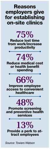 More employers see health and cost-savings benefits in offering on-site clinics to workers | Hospitals: Trends in Branding and Marketing | Scoop.it