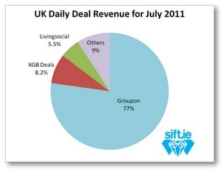 Digital Stats: The estimated breakdown of revenues for UK daily deal sites | Retail | Scoop.it