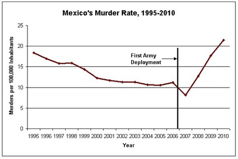 Still Pushing the Failed Militaristic Approach to the Drug War - Antiwar.com (blog) | U.S.-Mexico border | Scoop.it