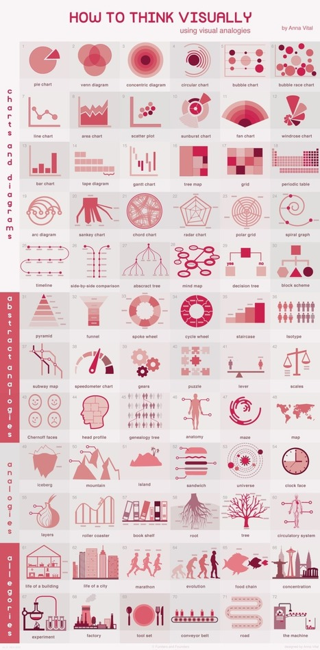 The 100 Best Infographics of the Last Decade | CLOVER ENTERPRISES ''THE ENTERTAINMENT OF CHOICE'' | Scoop.it