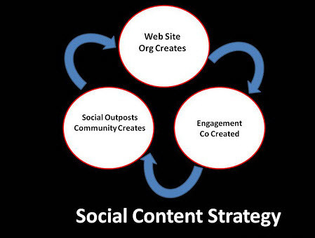First Things First - Content Strategy Before Social Strategy | Social Media Strategist & Content Manager | Scoop.it