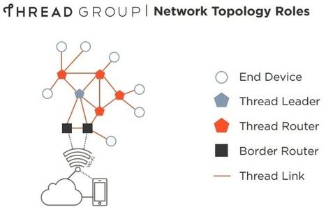 Quand un protocole domotique devient Open Source : OpenThread | La technologie au service du quotidien - Technique | Scoop.it