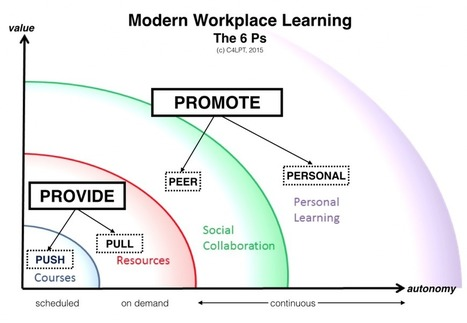 The 6 Ps of Modern Workplace Learning | Educación y TIC | Scoop.it