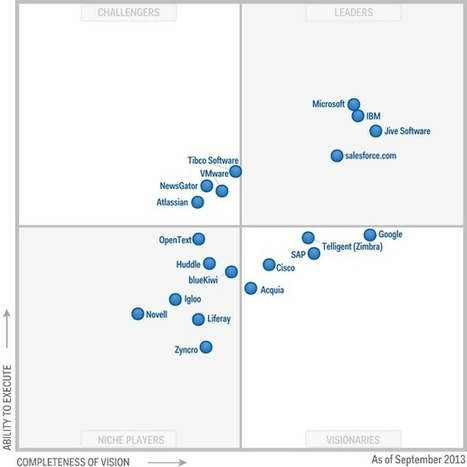 Magic Quadrant for Social Software in the Workplace | Collaborationweb | Scoop.it