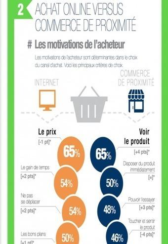 """Le """"Web-to-Store"""", le diptyque des commerçants de proximité   L'Atelier : Accelerating Business   Ecommerce' topic   Scoop.it"""