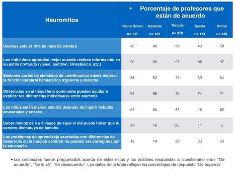 7 neuromitos que intoxican la educación | Educación y TIC | Scoop.it