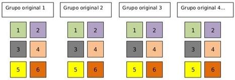 Técnicas de Aprendizaje Cooperativo   Educación   Scoop.it