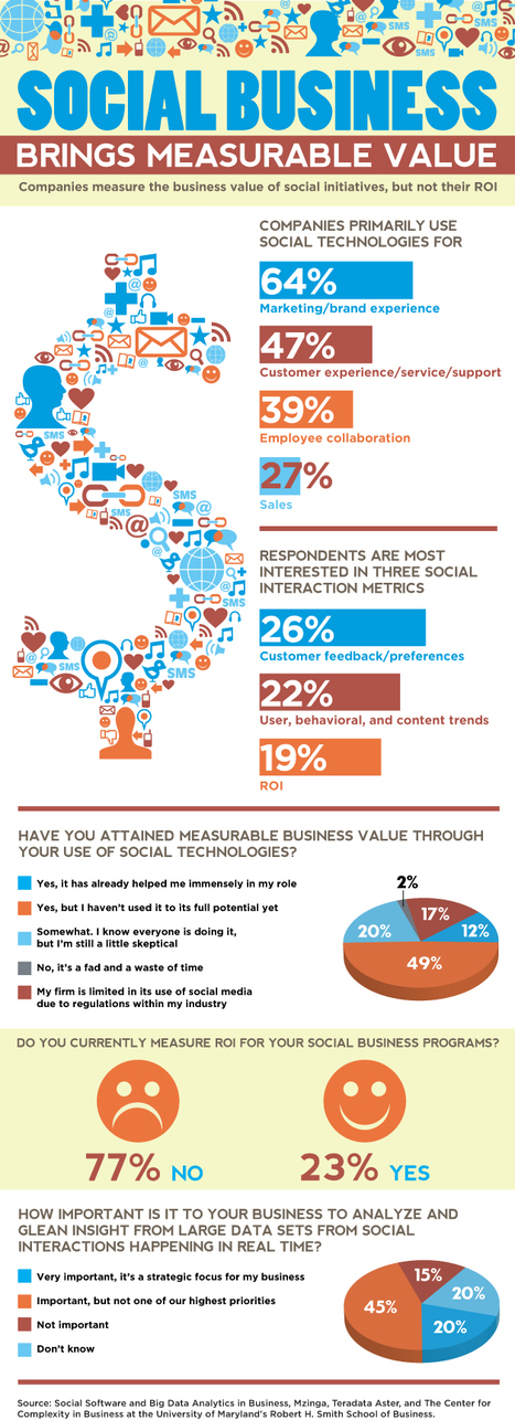 The Measurable Value Of Social Business (Infographic) | Data on our Social World | Scoop.it