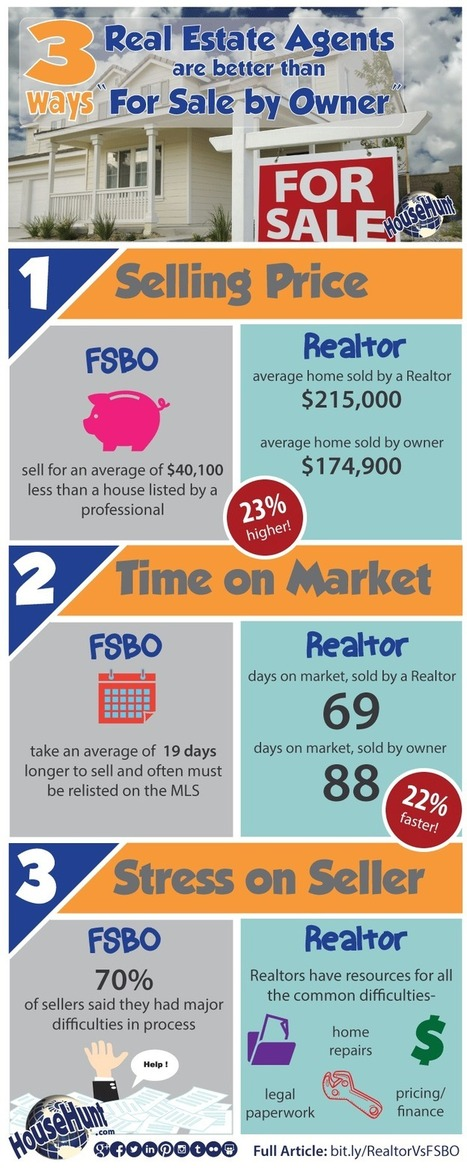 3 Ways Real Estate Agents are Better Than FSBO | Real Estate Mortgage News | Scoop.it