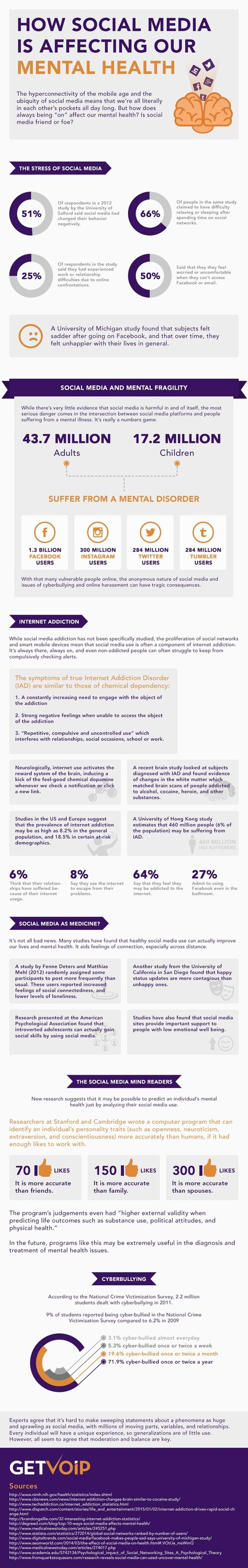 How Social Media is Affecting Our Mental Health [Infographic] | Psychology Matters | Scoop.it