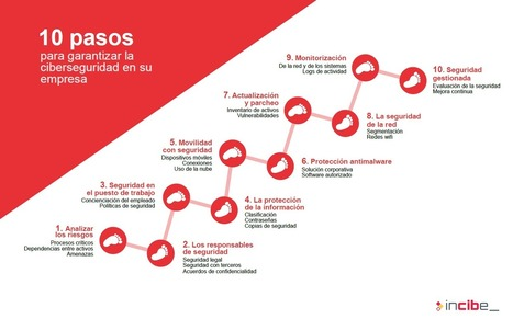 Decálogo hacia la ciberseguridad en las empresas | ricveal | Scoop.it