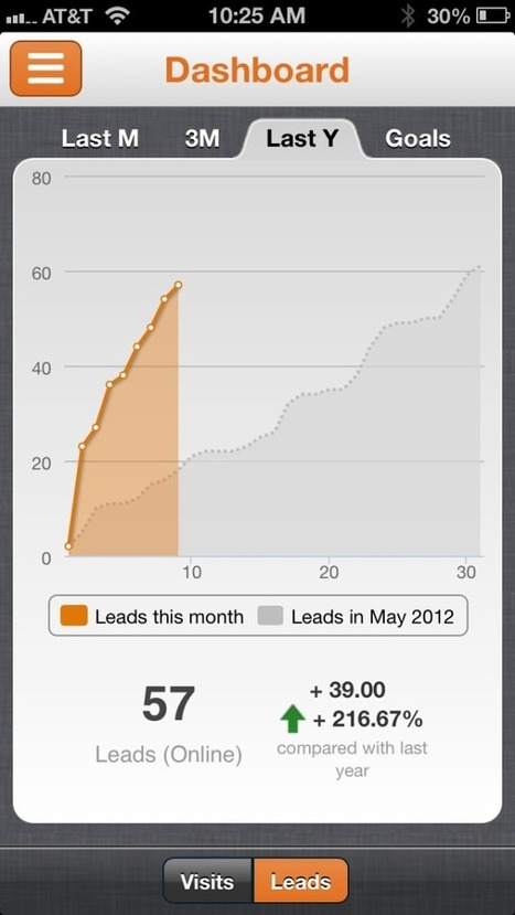 How Do I Keep Track Of All These New Inbound Marketing Leads? | Inbound Marketing | Scoop.it